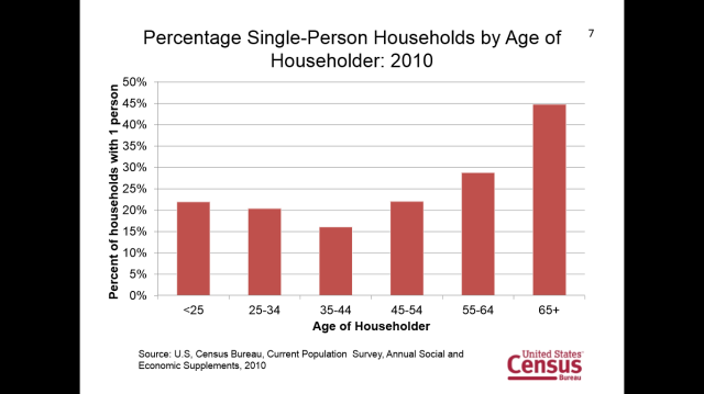 Single Person Households